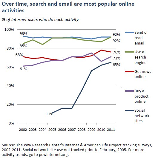 Email-search-still-main-online-activities-2011