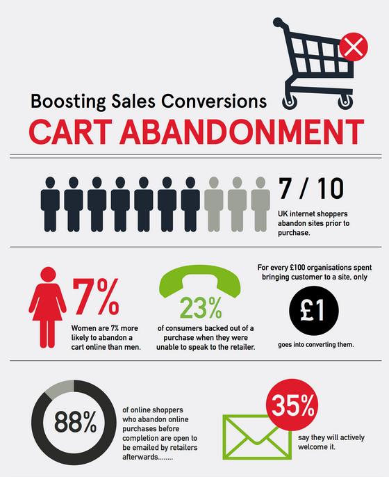 Boosting Sales Conversions
